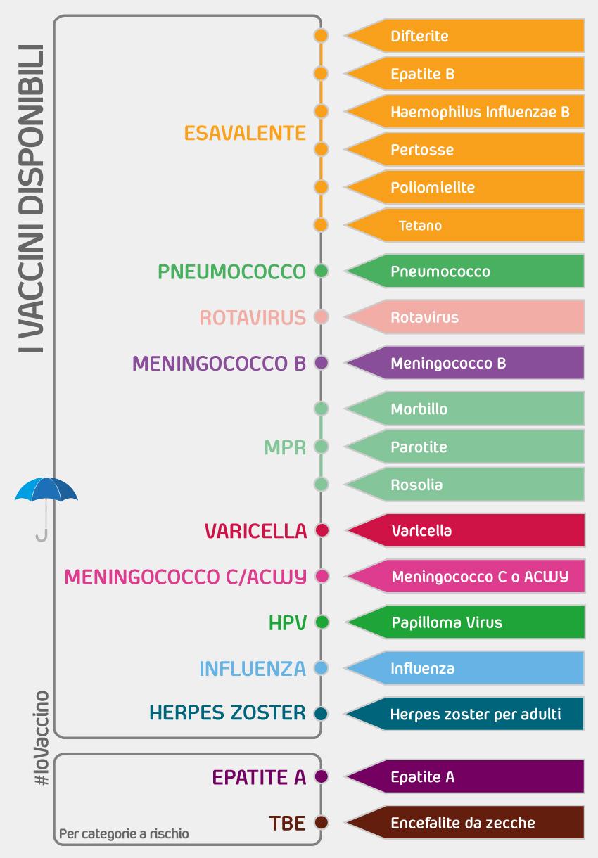 Vaccini – disponibili in Italia – Vaccini IoVaccino 4fc7bb