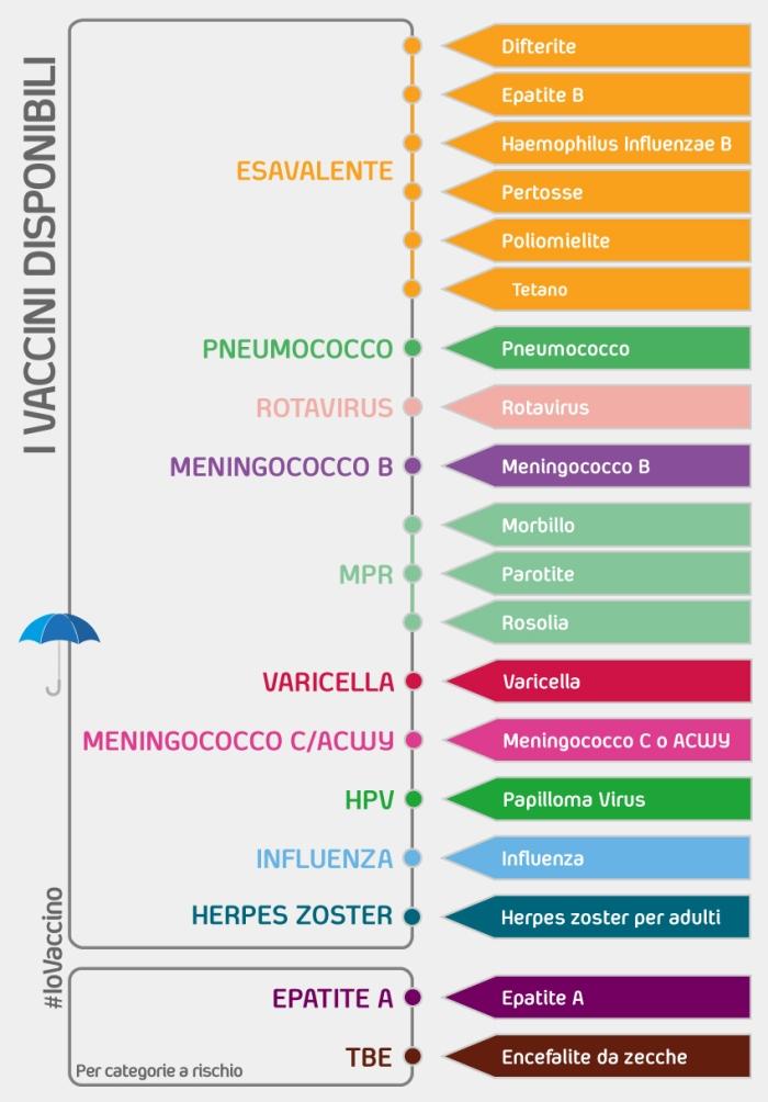 Calendario Vaccini Neonati.Vaccini Disponibili In Italia Iovaccino